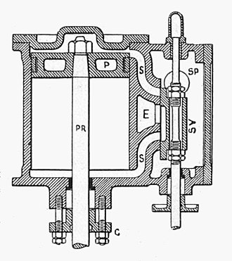 Slide valve - A double-acting slide valve cylinder. Steam enters via the steam port SP, and is admitted by the slide valve SV  through the upper passage S  to push down the piston P. At the same time, exhaust steam from below the piston passes back up the lower passage S, via the valve cavity, to exhaust E. As the piston descends, the valve moves upwards to admit steam below the piston and release exhaust from above.