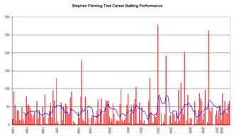 Stephen Fleming - An innings-by-innings breakdown of Fleming's Test match batting career, showing runs scored (red bars) and the average of the last ten innings (blue line).