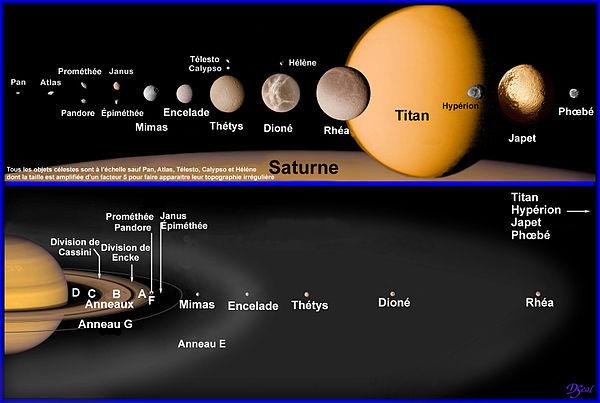 Схема расположения. спутников и. колец Сатурна.  Иллюстрация NASA.  В результате астрономам удалось установить тот...