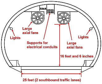 Lehigh Tunnel - Cross-sectional diagram of the southbound tunnel