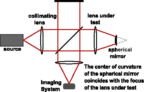 Twyman-Green interferometer