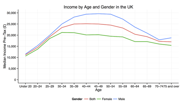 Median pre-tax income by age and gender 2012/13