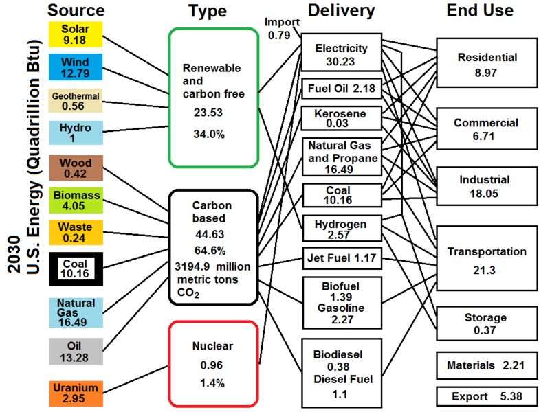 File:US Energy Flow-2030.png - Wikimedia Commons