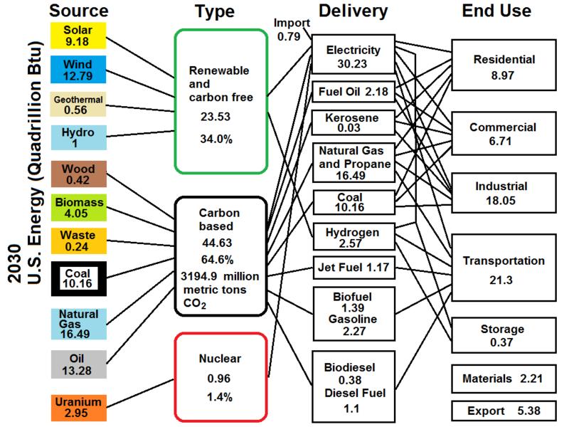 Description US Energy Flow-2030.png