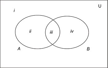 Discrete mathematicsset theory wikibooks open books for an open venn diagrams worked examplesedit ccuart Image collections