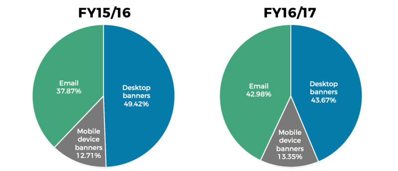 File:WMF donation totals by source FY1516 and FY1617.png