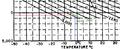 Yoğunluk irtifası grafik kullanımı.png