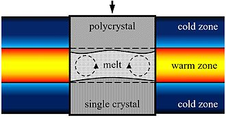 Zone melting - A diagram of the vertical zone refining process used to grow single crystal H2O ice from initially polycrystalline material. The convection in the melt is a result of water's density maximum at 4 °C.