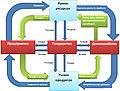 Экономика предприятия. Схема 2. Круговорот ресурсов и госсектор.jpg