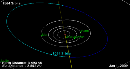 1564 Srbija orbit on 01 Jan 2009.png