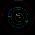 2008 EV5 orbit 2010.png