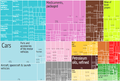 2012 France Products Export Treemap.png