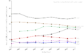 A country comparison of rape and sexual assault rate trends, per 100000 people, 2003 - 2011, United Nations-ar.png