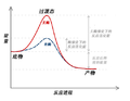 Activation Energy zh.png