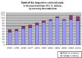 Argentina national debt 1994-2004.png