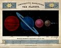 Astronomy; a diagram of the earth and other planets. Wellcome V0024722.jpg