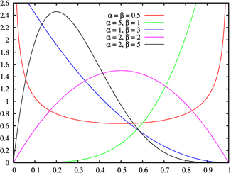 Probability density function for the Beta distribution