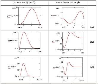 Beta wavelet - Image: Beta scale and wavelet