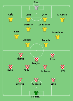 Brazil-Croatia line-up.svg