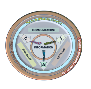 English: The Information Security triad: CIA. ...