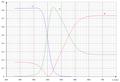 CIE XYZ Coordonnées spectrum locus.png