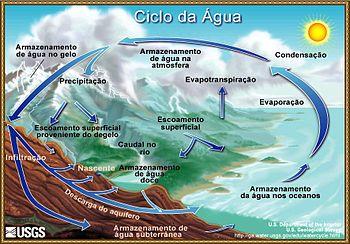 Ciclo Hidrológico Wikipédia A Enciclopédia Livre