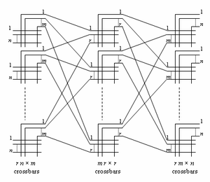 Clos network - Image: Closnetwork