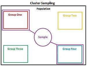 Cluster sampling - Cluster Sampling