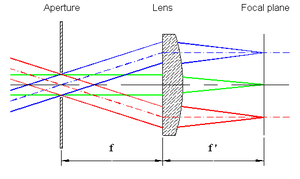 raytracing to illustrate the formation of a directions image in the back focal plane of a positive thin lens