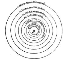 220px-CopernicSystem