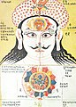 Crown Brow Throat Chakras, Rajasthan 18th Century.jpg