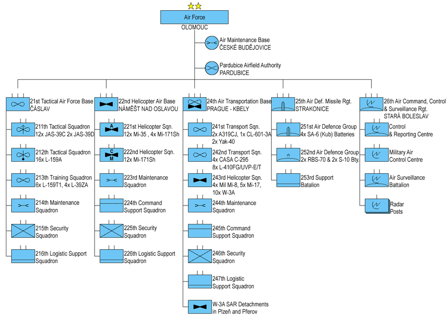 us military rank hierarchy