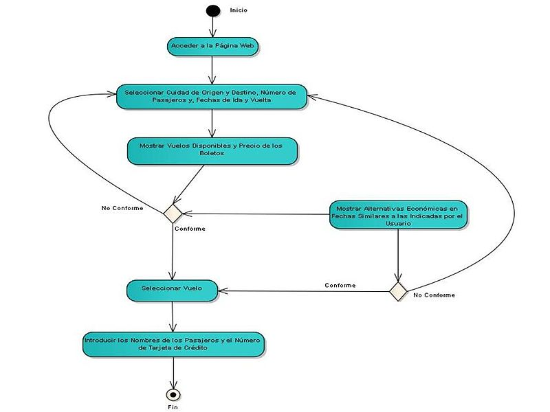 File:Diagramado Agencia de Viajes por Internet.jpg