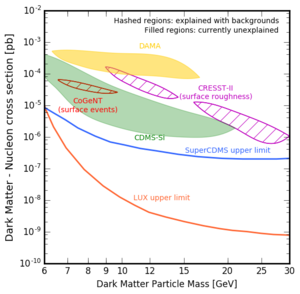 Weakly interacting massive particles - Fig. 2: Plot showing the parameter space of dark matter particle mass and interaction cross section with nucleons. The LUX and SuperCDMS limits exclude the parameter space above the labelled curves. The CoGeNT and CRESST-II regions indicate regions which were previously thought to correspond to dark matter signals, but which were later explained with mundane sources. The DAMA and CDMS-Si data remain unexplained, and these regions indicate the preferred parameter space if these anomalies are due to dark matter.