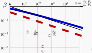 Thermal shock - Image: Disk Laser Scaling Limit