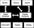 DistributedDigitalArchitecture.png