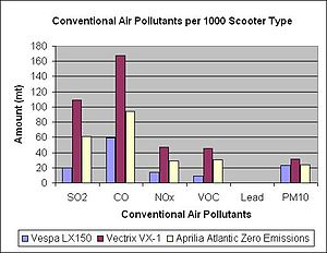 English: EIOLCA - Conventional Air Pollutants