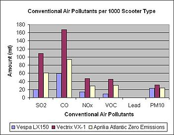 Conventional Air Pollutants.