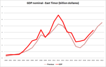 Economy of East Timor (nominal GDP)(previous and data)