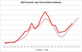 Economia di Timor Est (PIL nominale) (dati precedenti e)