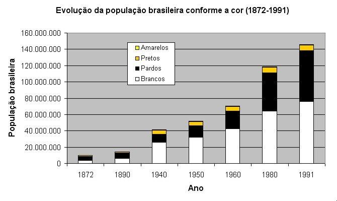 Evolução da população brasileira conforme a cor (1872-1991)