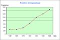 Evolution population Echenevex.png