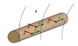412eb8c4c9a Força magnética sobre as cargas de condução