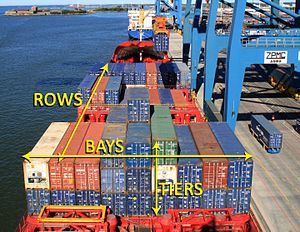 Stowage plan for container ships - The bay-row-tier system on a container ship