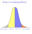 Gausse-kromme over hoog en laagbegaafdheid2.PNG