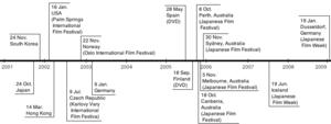 Go (2001 film) - Image: Go (2001 film) Release Dates Timeline