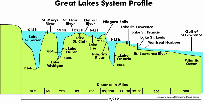 Файл:Great Lakes 2.PNG