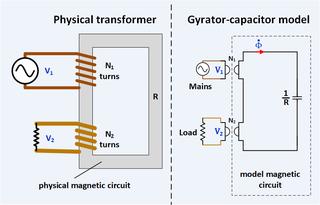 Gyrator–capacitor model