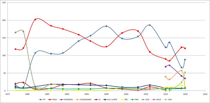 Calendario Elecciones Generales 2020.Anexo Elecciones En Espana Wikipedia La Enciclopedia Libre