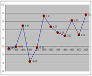 Growth rate of India's real GDP per capita (Constant Prices: Chain series) (1950–2006). Data Source: Penn World tables.